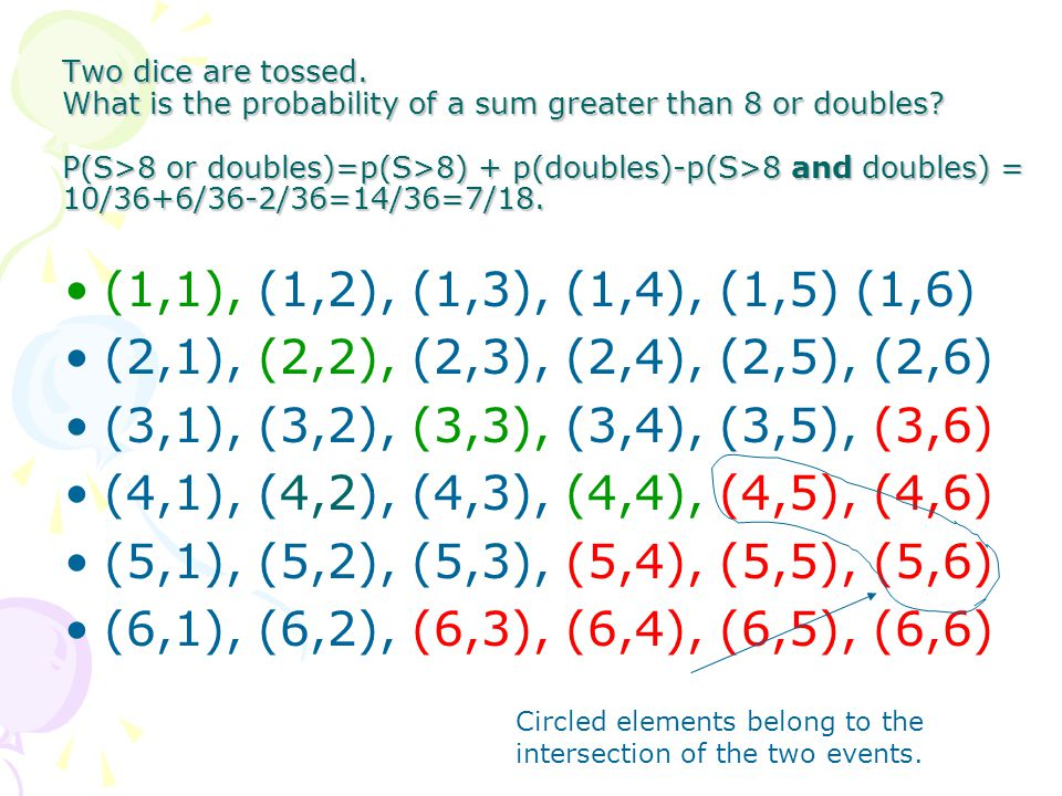 Two dice are tossed. What is the probability of a sum greater than 8 or doubles P(S>8 or doubles)=p(S>8) + p(doubles)-p(S>8 and doubles) = 10/36+6/36-2/36=14/36=7/18.