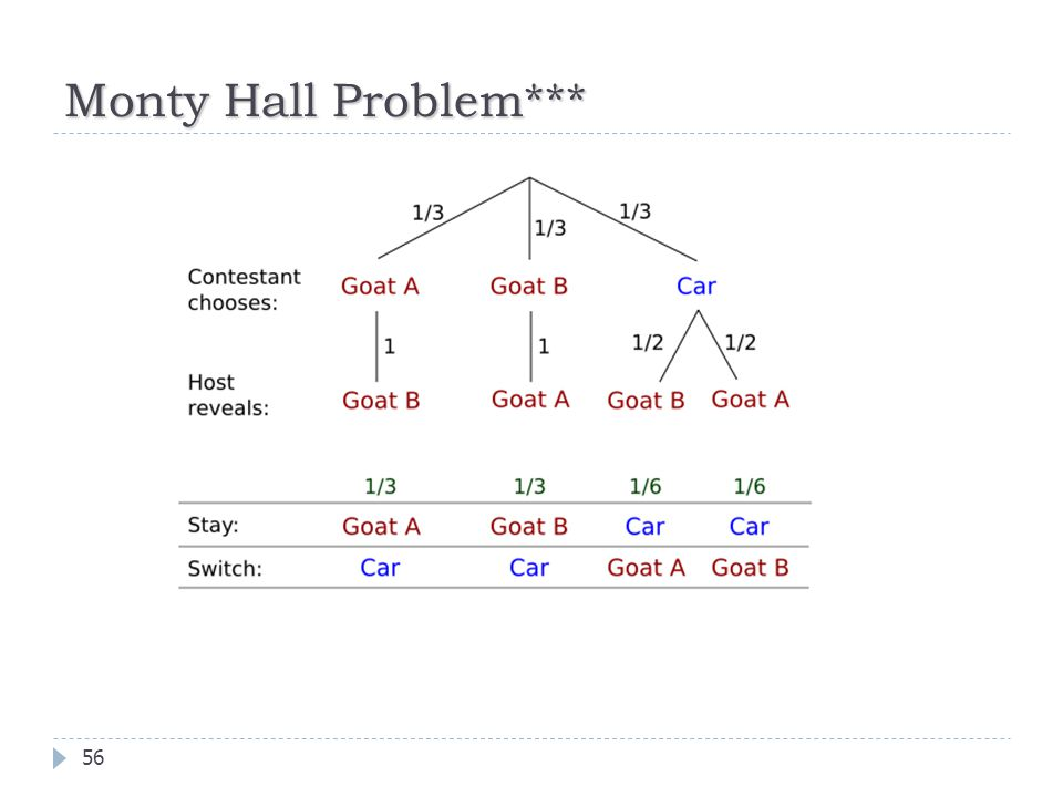 Probability Fall 2011 Cisc1400 Dr Zhang Ppt Download