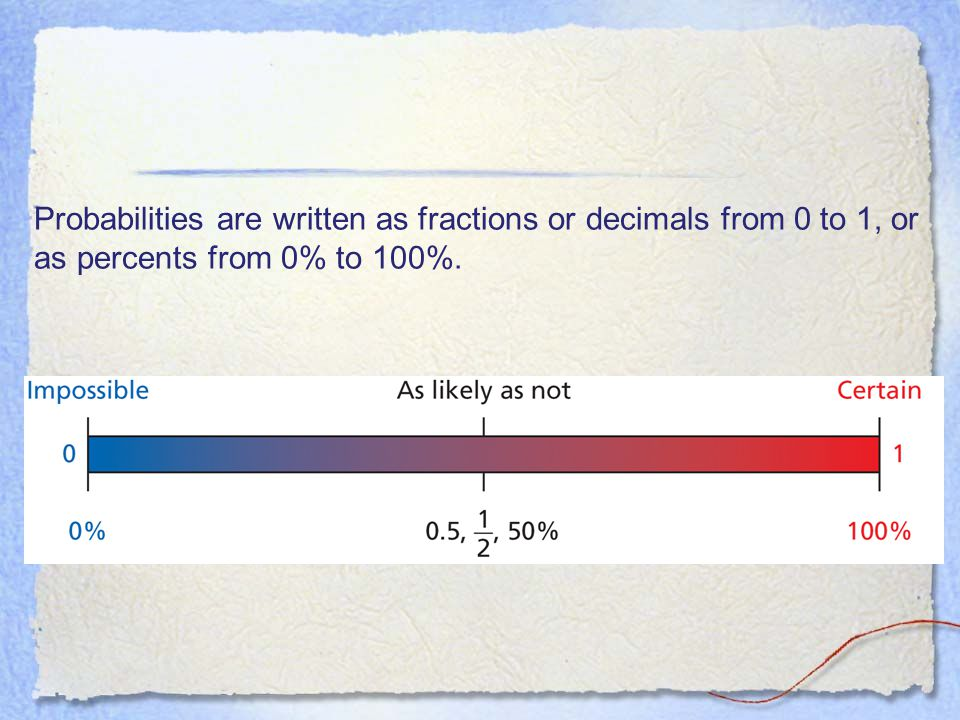 Probabilities are written as fractions or decimals from 0 to 1, or as percents from 0% to 100%.