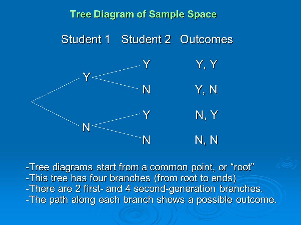 Student 1 Student 2 Outcomes Y Y, Y Y N Y, N Y N, Y N N N, N