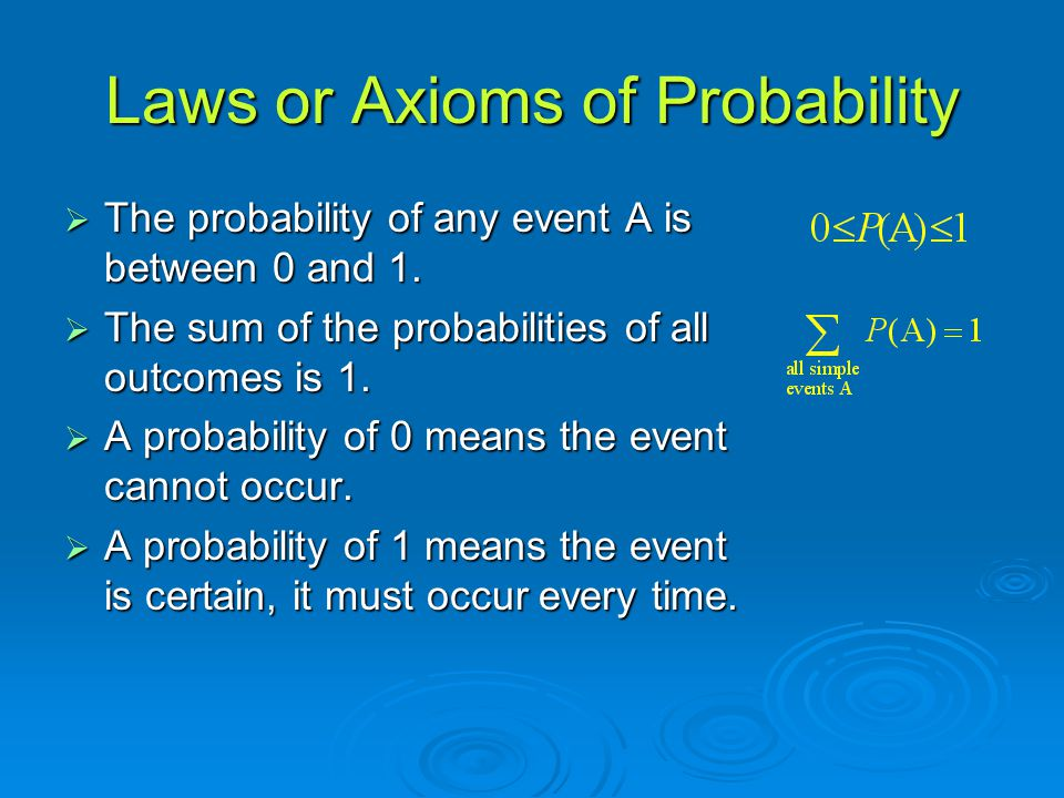 Laws or Axioms of Probability