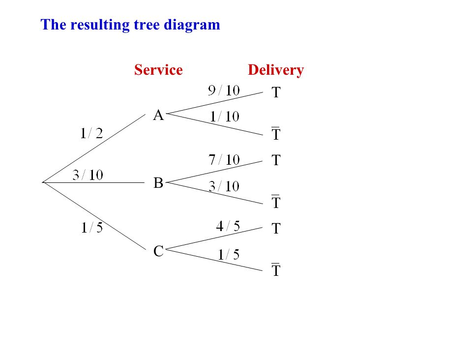 The resulting tree diagram