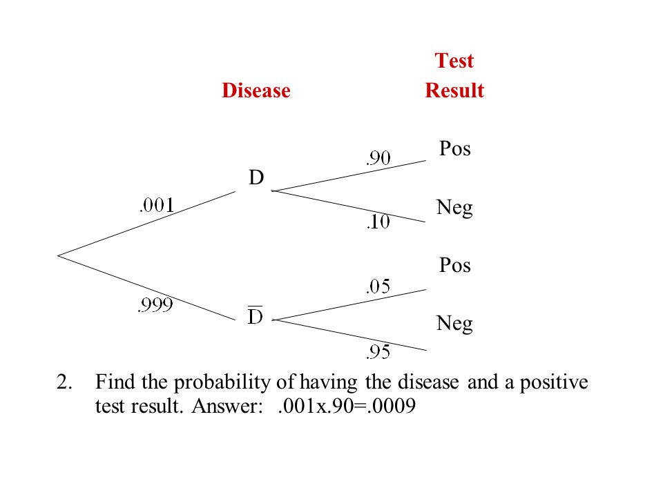 Test Disease Result. Pos. D. Neg.