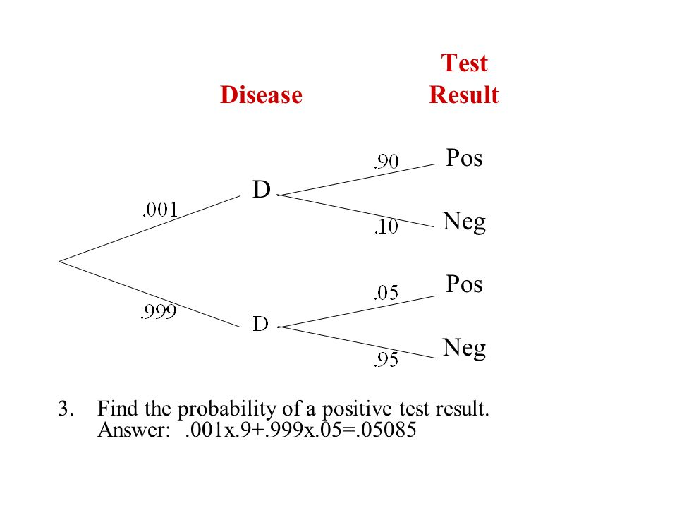 Test Disease Result Pos D Neg