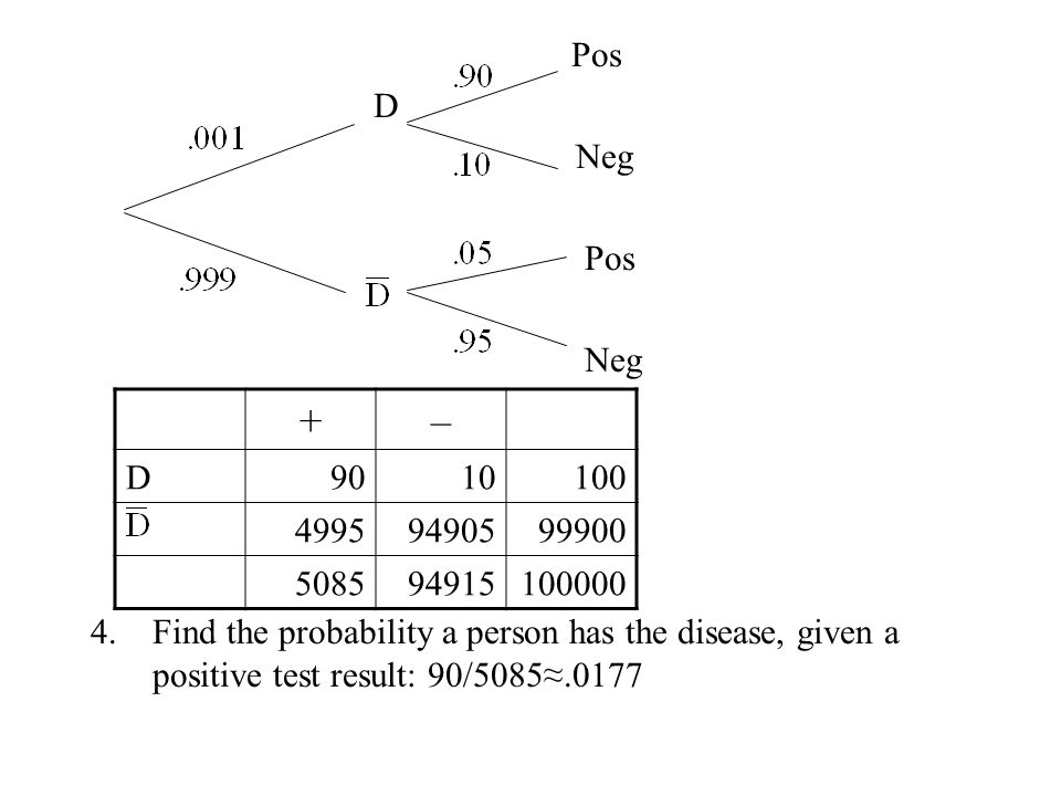Pos D. Neg. Find the probability a person has the disease, given a positive test result: 90/5085≈.0177.
