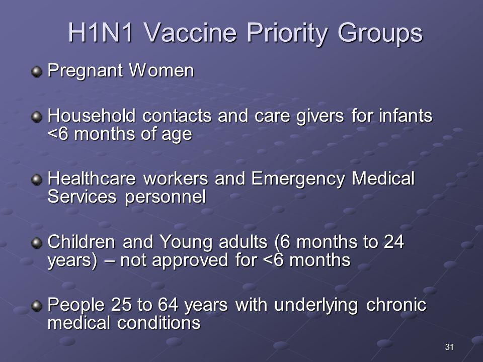H1N1 Vaccine Priority Groups