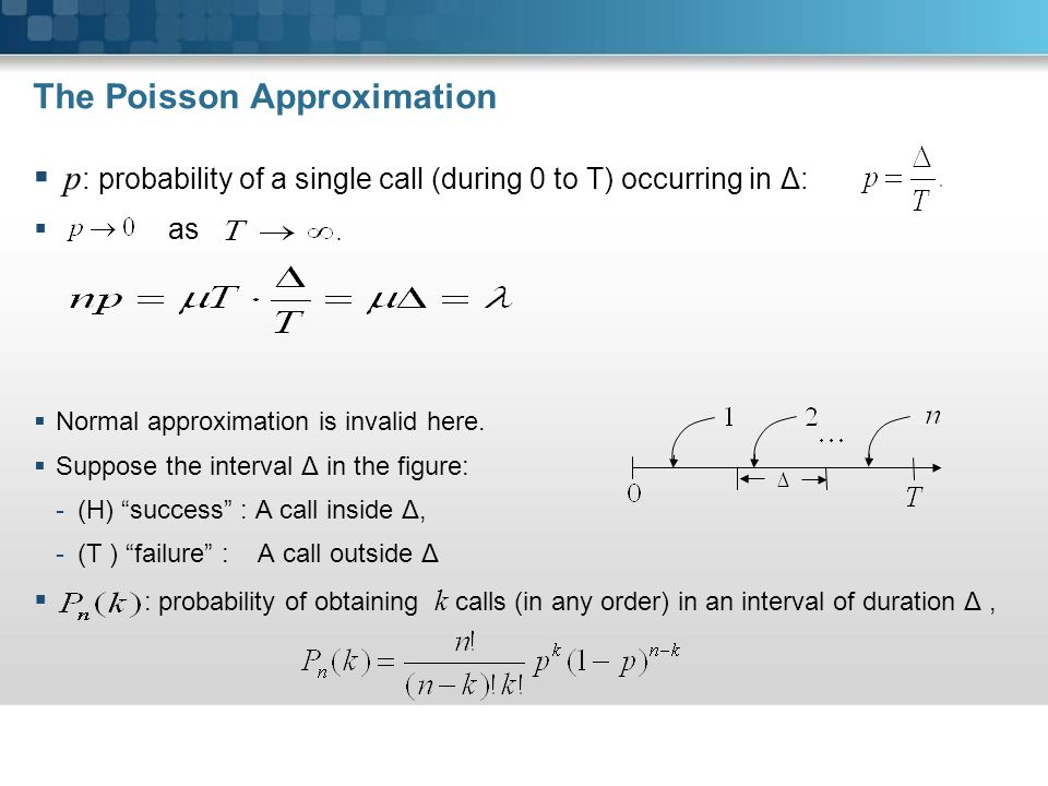 The Poisson Approximation