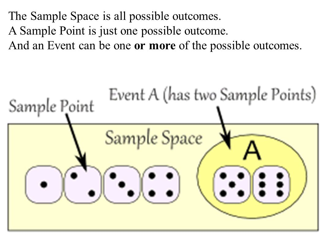 The Sample Space is all possible outcomes.