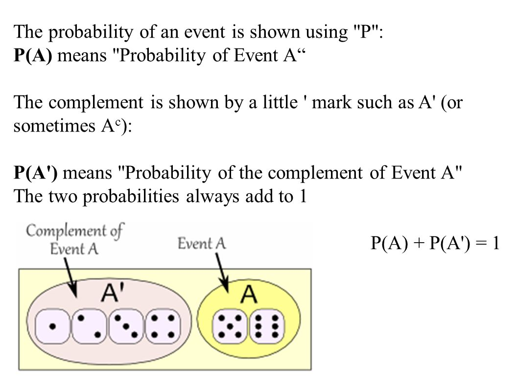 The probability of an event is shown using P :