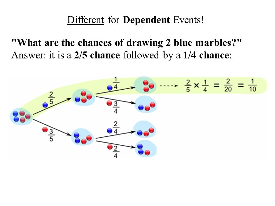Different for Dependent Events!
