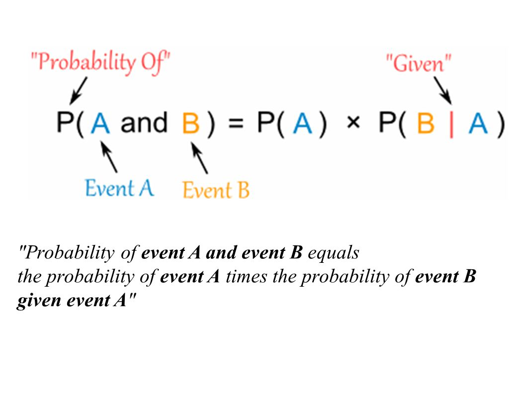 Probability of event A and event B equals the probability of event A times the probability of event B given event A