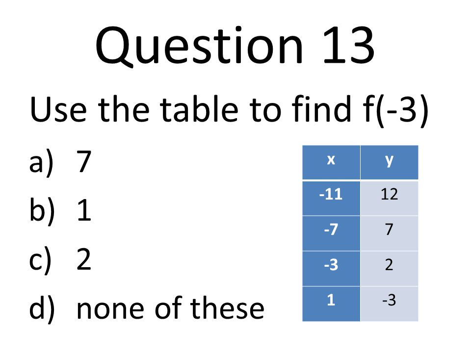 Question 13 Use the table to find f(-3) 7 1 2 none of these x y -11 12