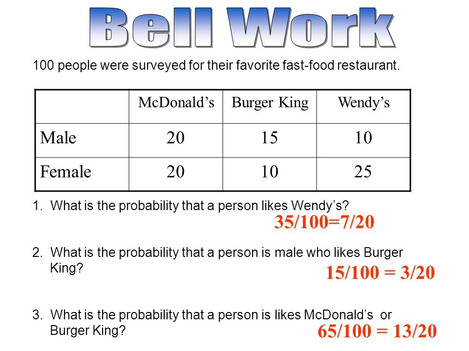 Bell Work 35/100=7/20 15/100 = 3/20 65/100 = 13/20 Male 20 15 10