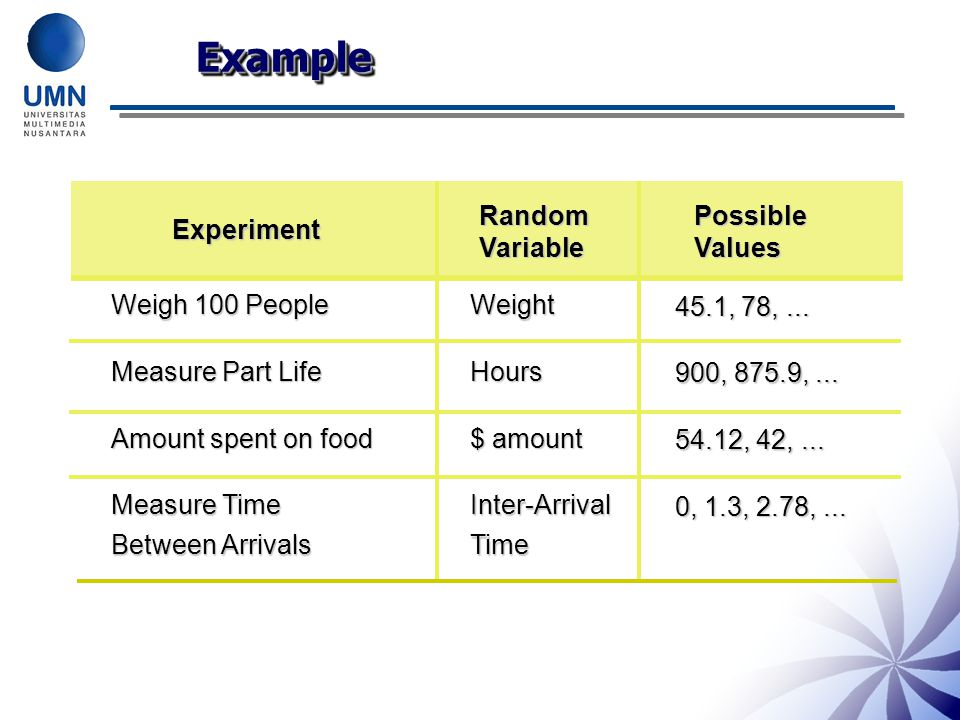 Example Random Variable Possible Values Experiment Weigh 100 People