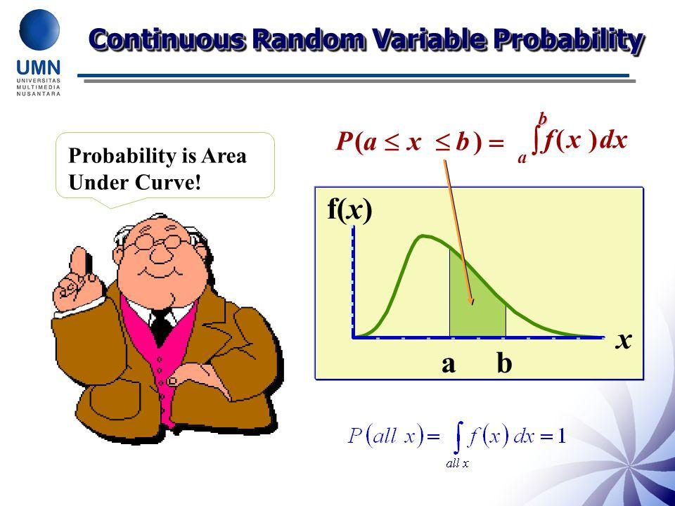 f(x) x a b  Continuous Random Variable Probability P ( a  x  b ) 