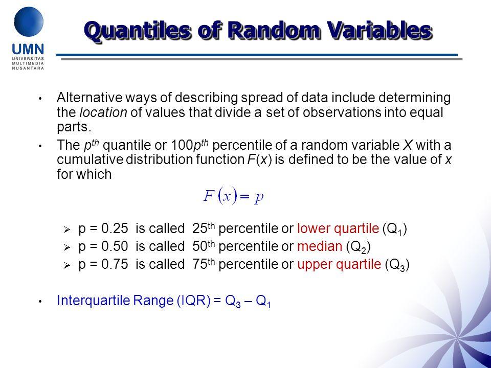 Quantiles of Random Variables