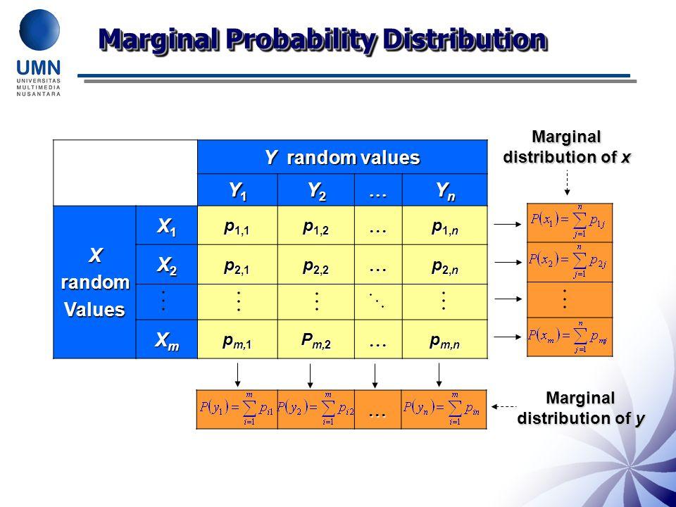 Marginal distribution of x Marginal distribution of y