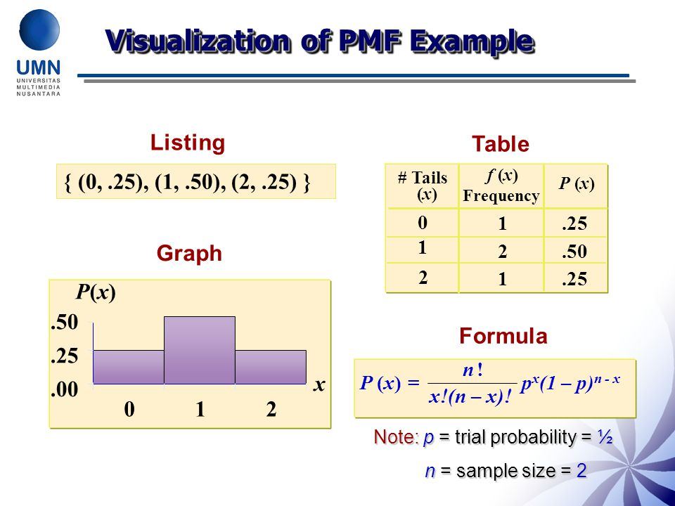 Visualization of PMF Example