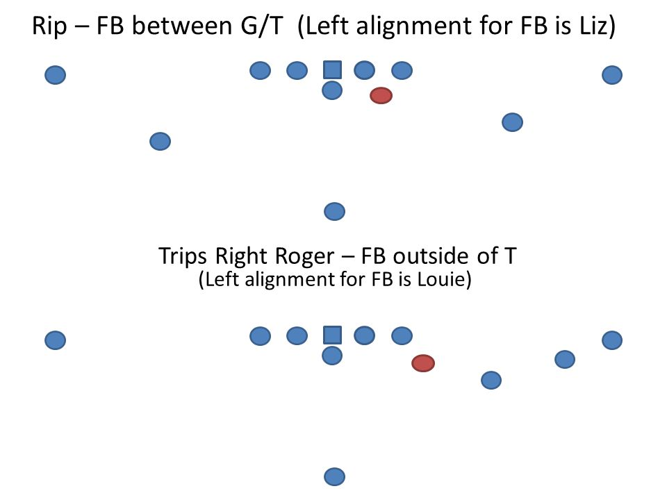 Rip – FB between G/T (Left alignment for FB is Liz)