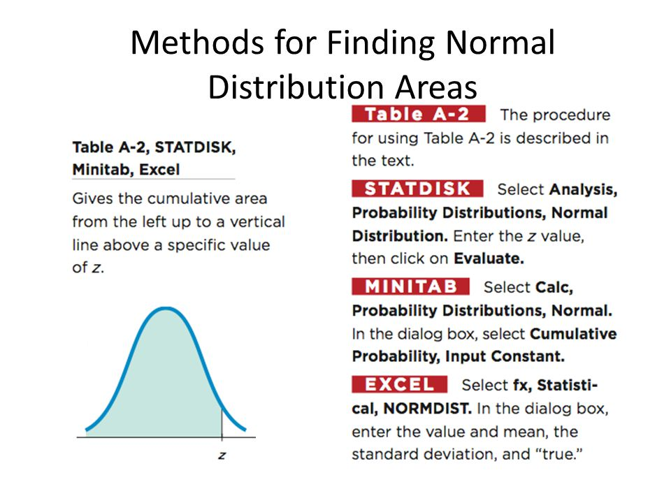 Methods for Finding Normal Distribution Areas