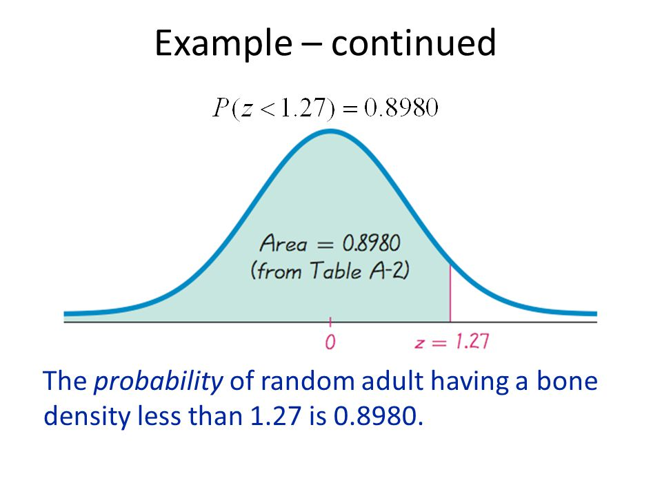 Example – continued The probability of random adult having a bone density less than 1.27 is 0.8980.