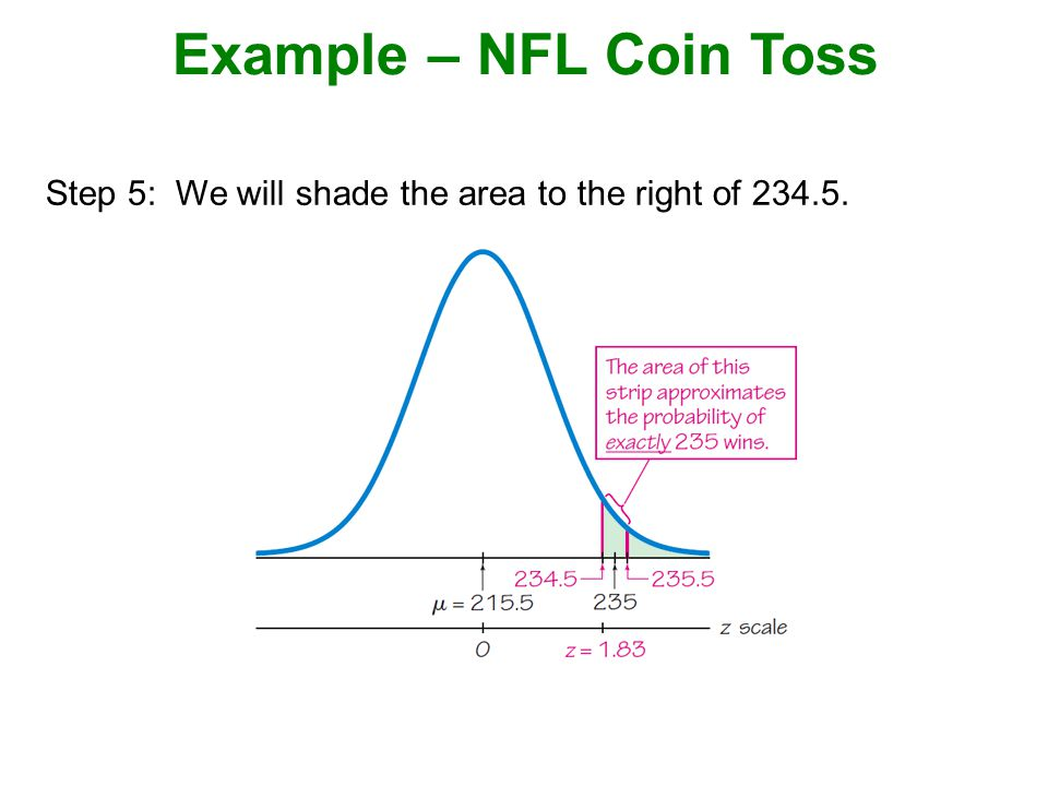Example – NFL Coin Toss Step 5: We will shade the area to the right of 234.5.
