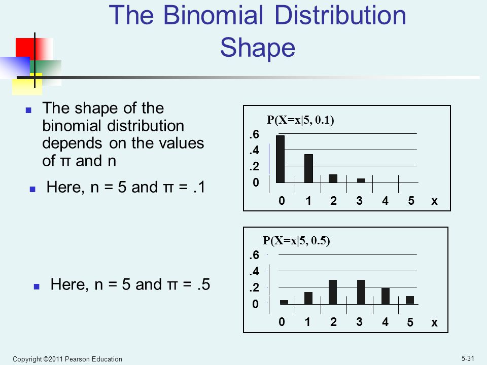 The Binomial Distribution Shape