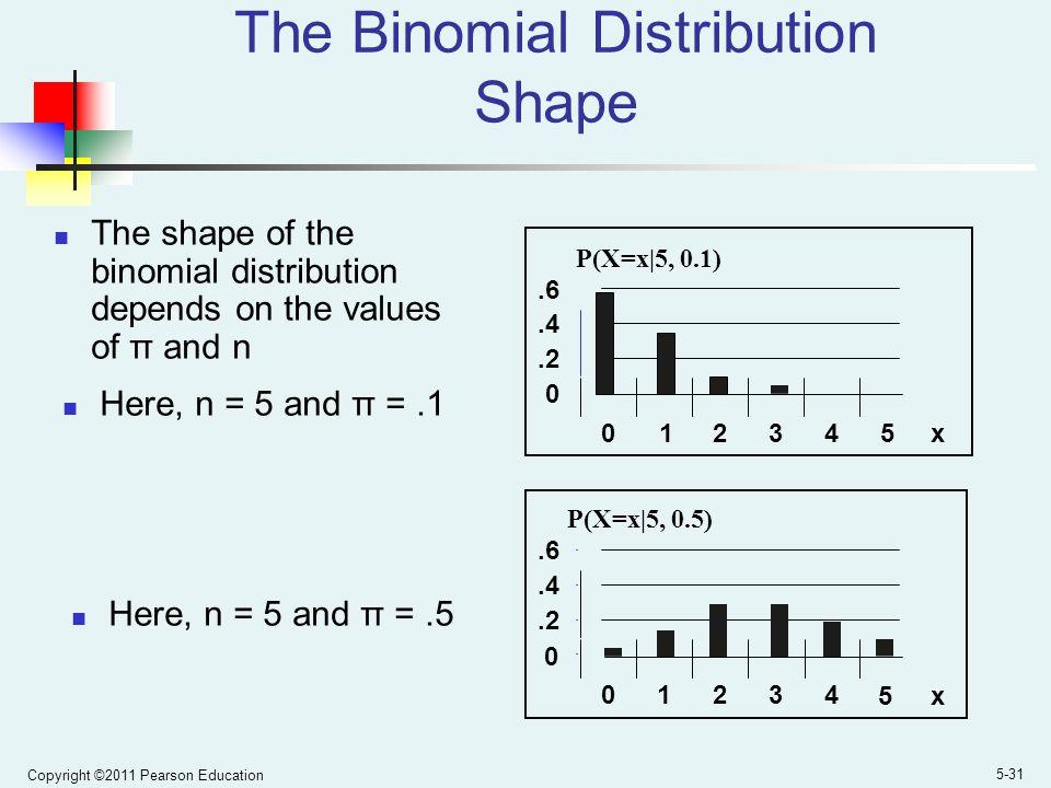 The Binomial Distribution Shape