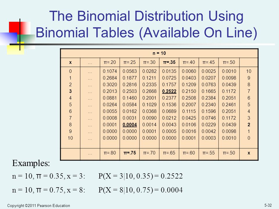 The Binomial Distribution Using Binomial Tables (Available On Line)