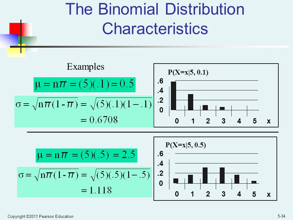 The Binomial Distribution Characteristics