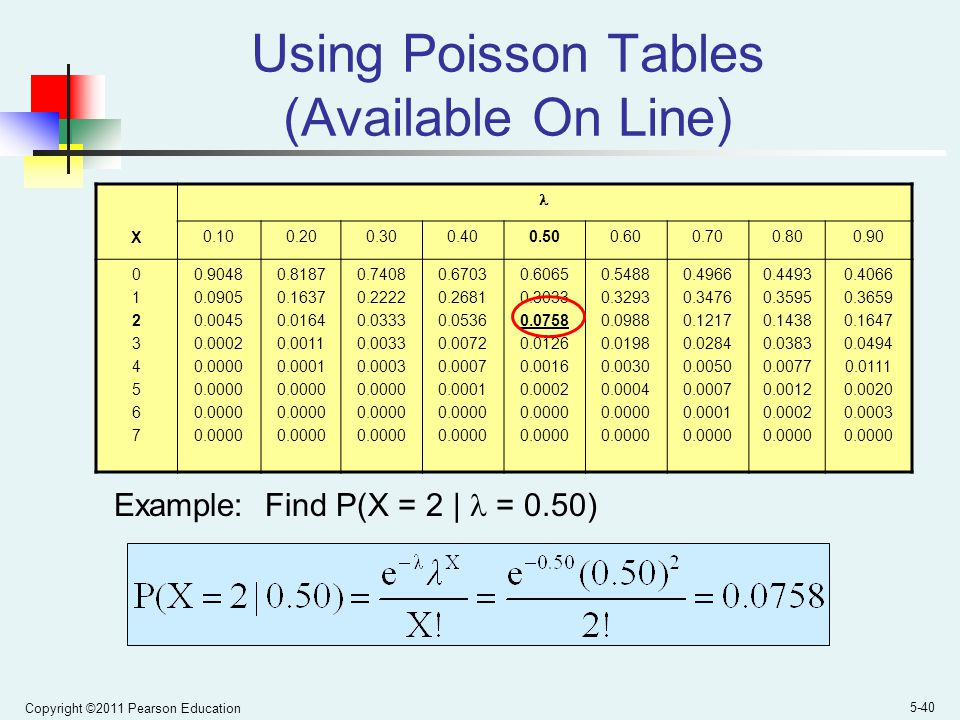 Using Poisson Tables (Available On Line)
