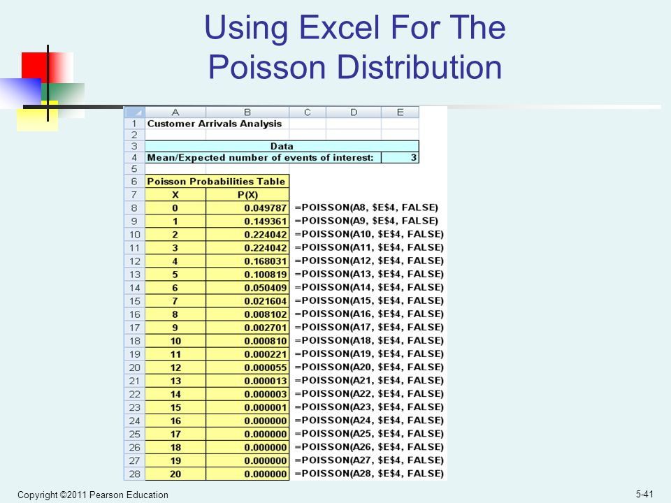 Using Excel For The Poisson Distribution
