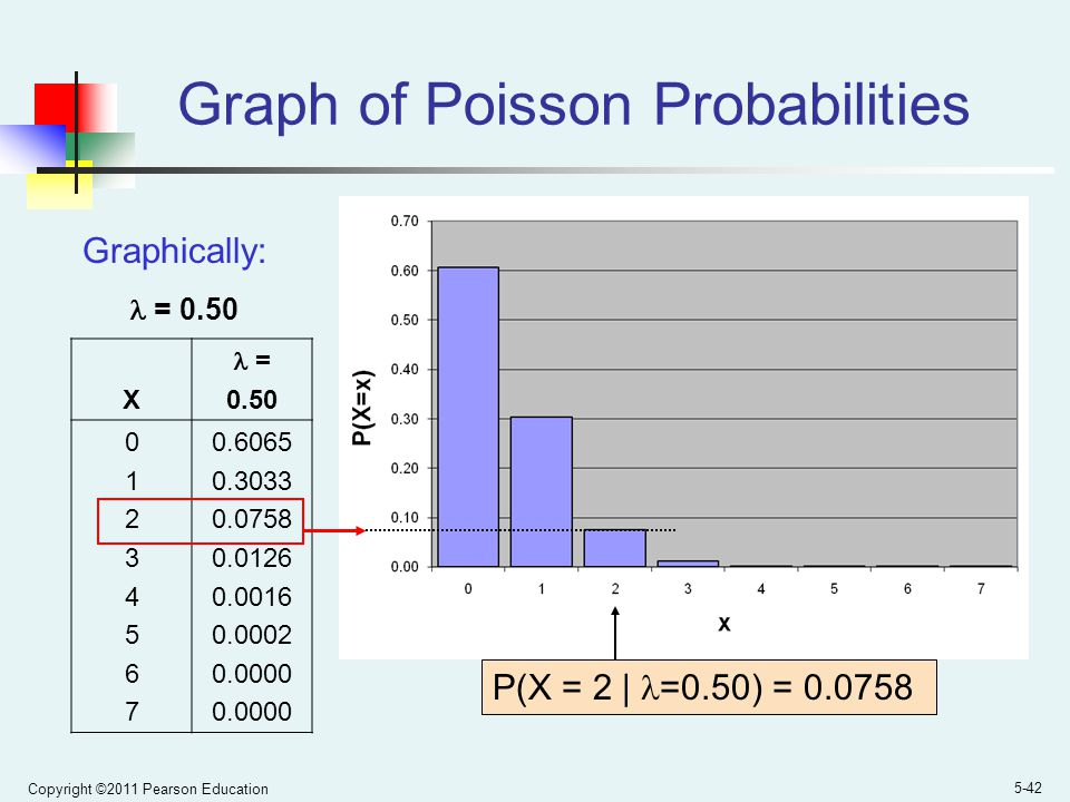 Graph of Poisson Probabilities