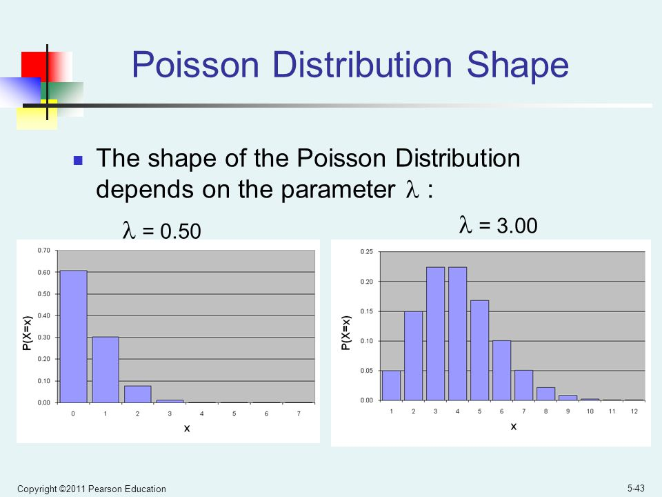 Poisson Distribution Shape