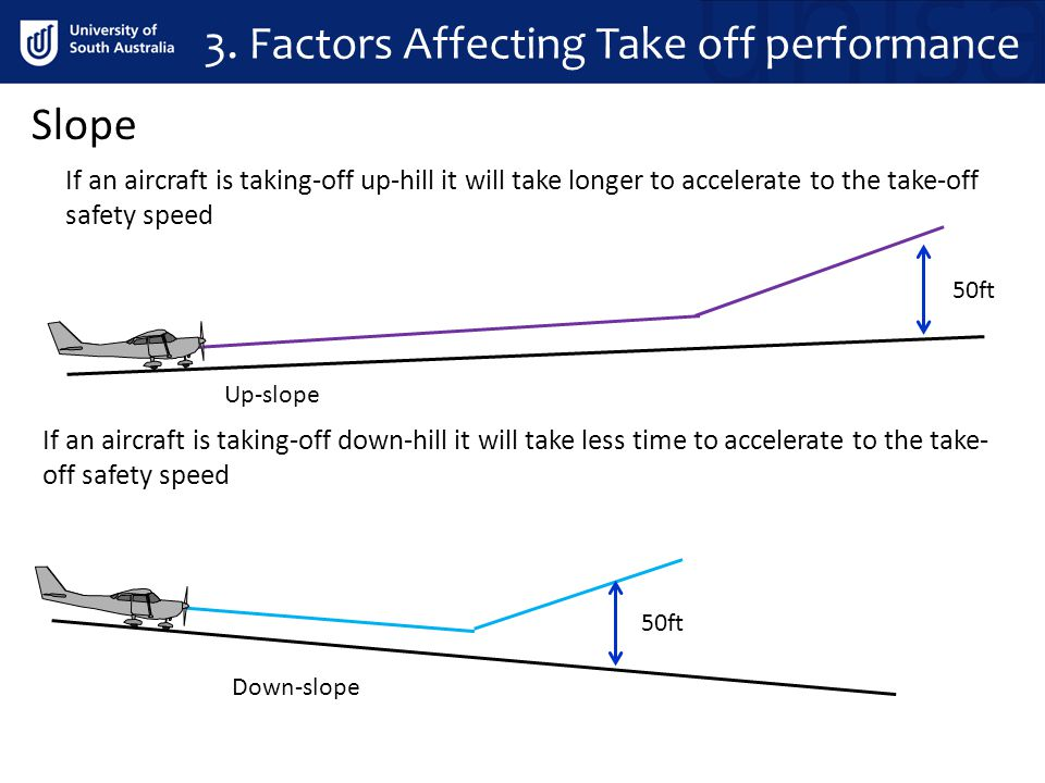 3. Factors Affecting Take off performance