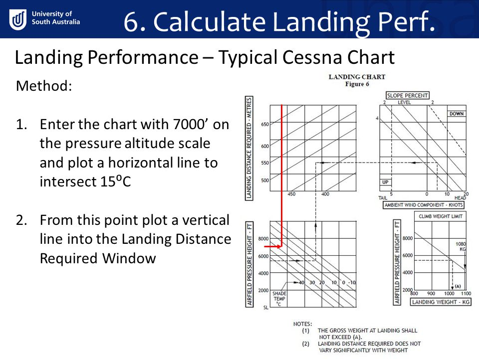 6. Calculate Landing Perf.
