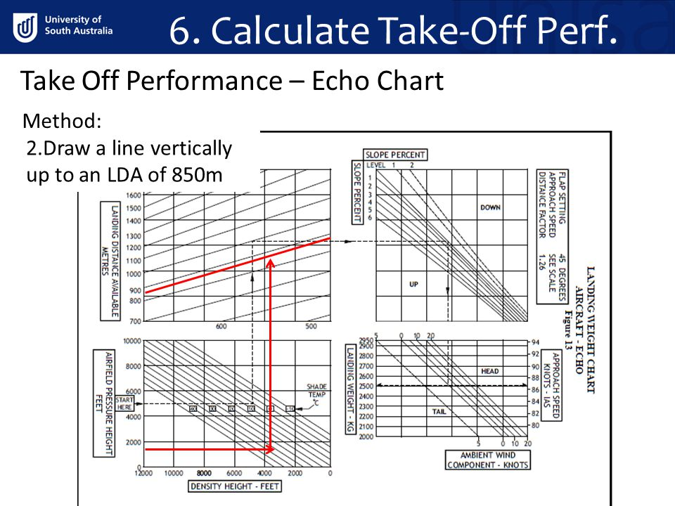 6. Calculate Take-Off Perf.