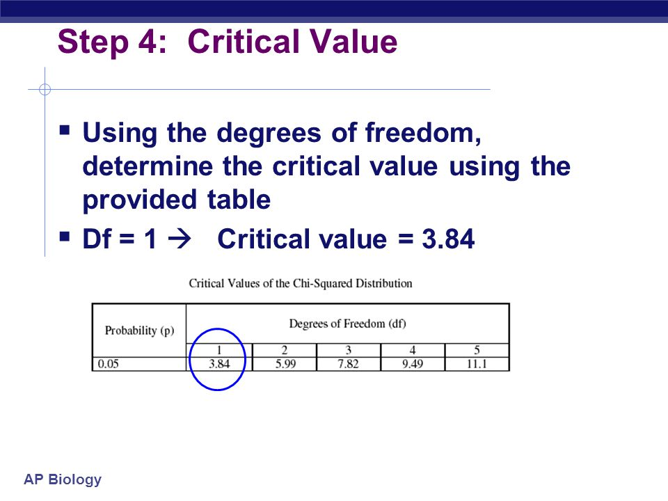 Step 4: Critical Value Using the degrees of freedom, determine the critical value using the provided table.