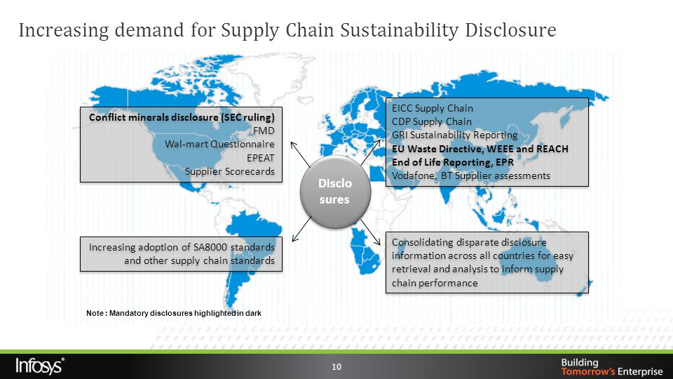 Increasing demand for Supply Chain Sustainability Disclosure
