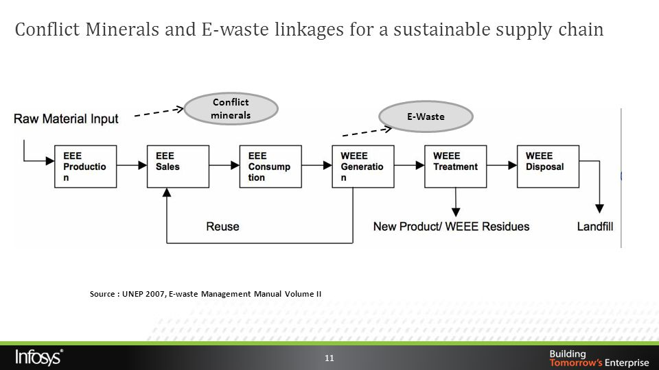 Conflict Minerals and E-waste linkages for a sustainable supply chain