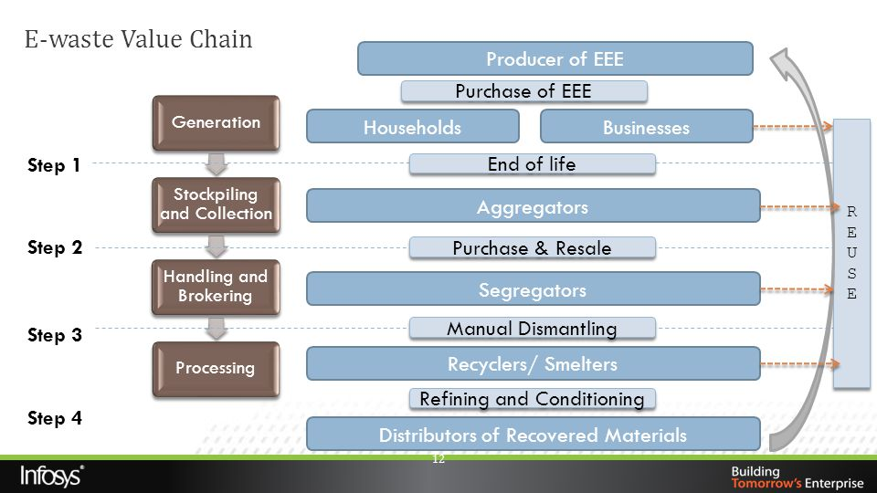 E-waste Value Chain Producer of EEE Purchase of EEE Households