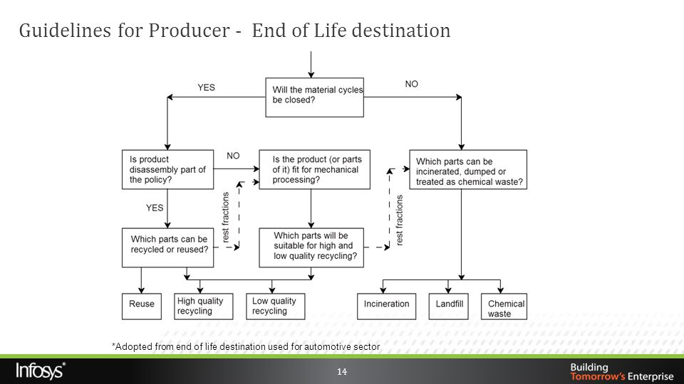 Guidelines for Producer - End of Life destination