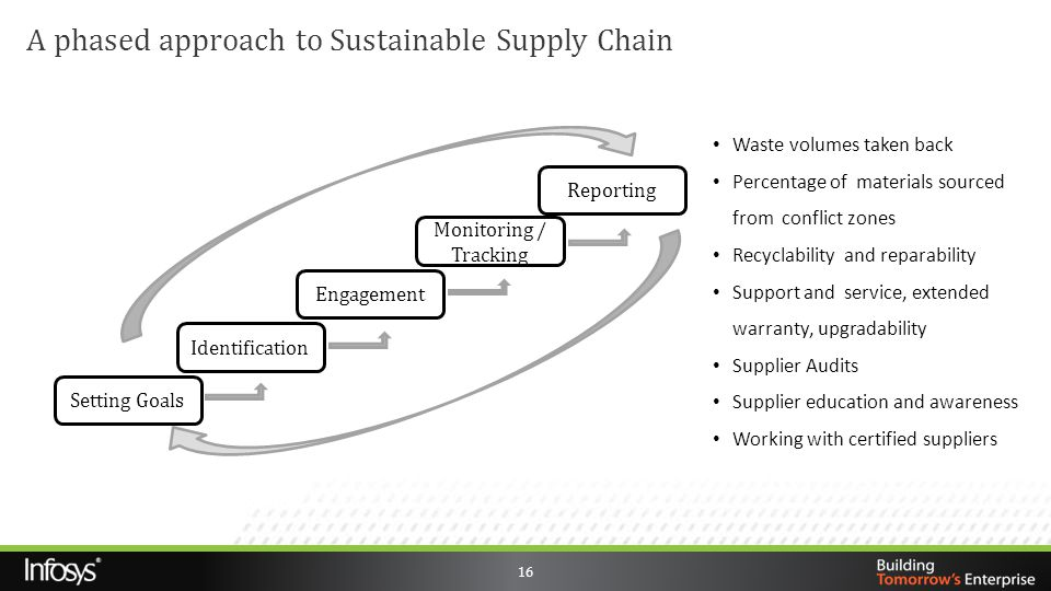 A phased approach to Sustainable Supply Chain