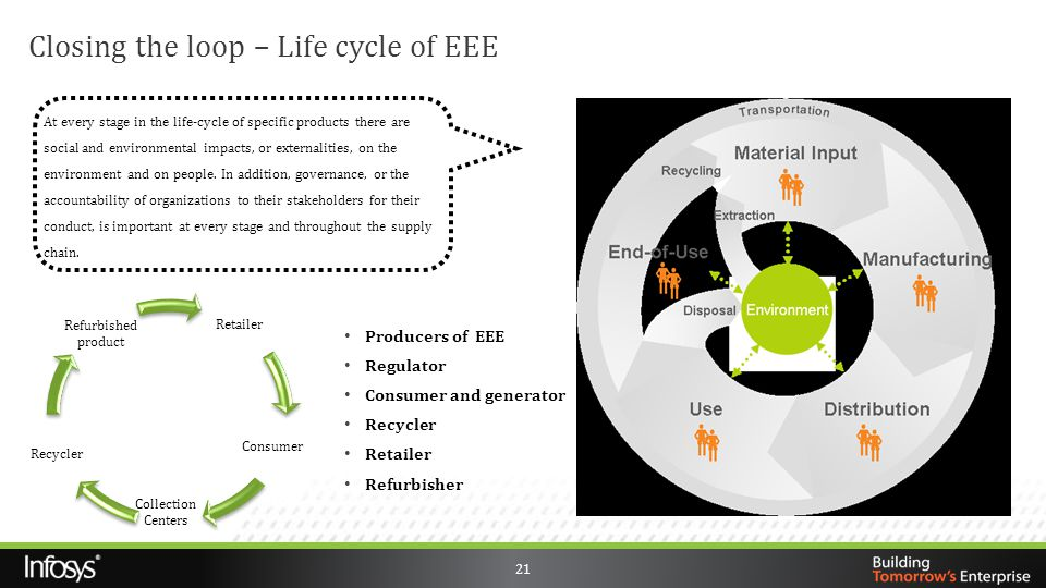Closing the loop – Life cycle of EEE