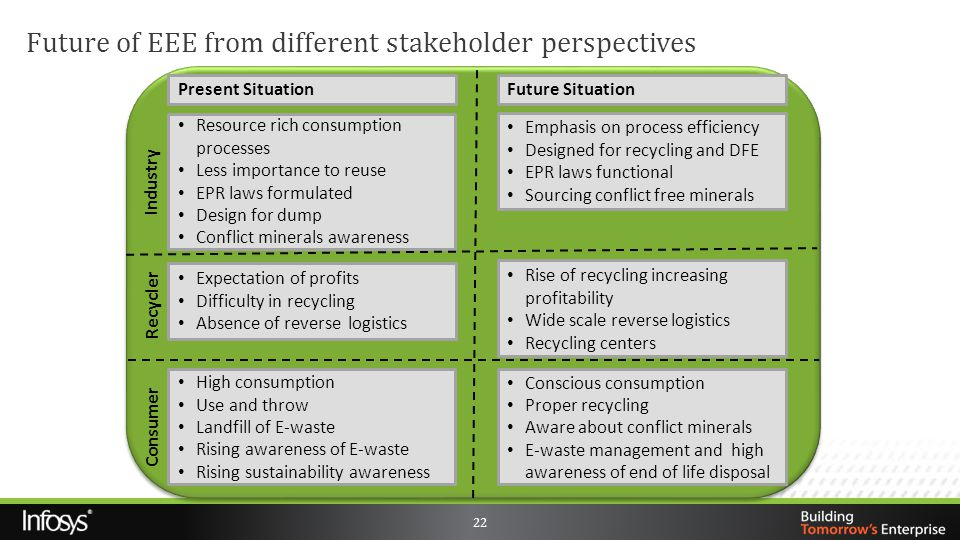 Future of EEE from different stakeholder perspectives