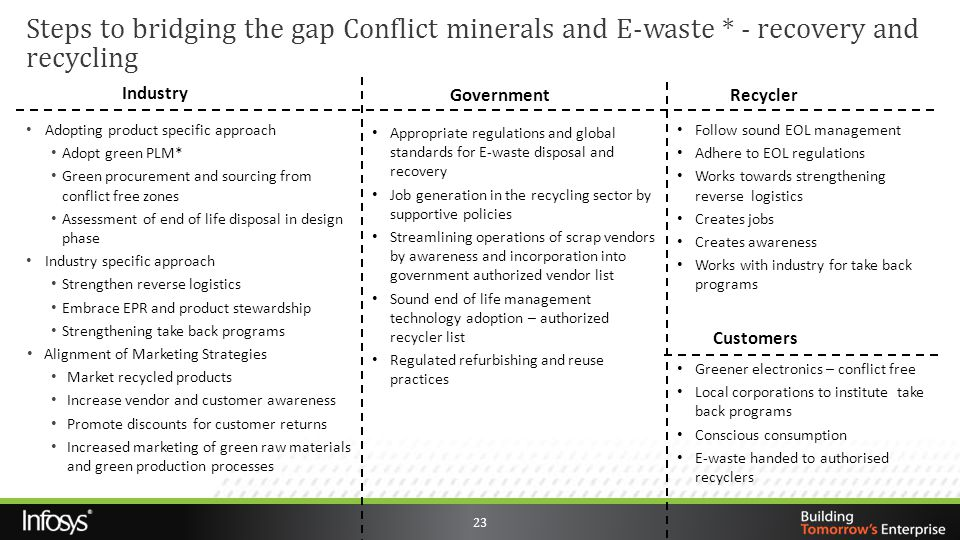 Steps to bridging the gap Conflict minerals and E-waste