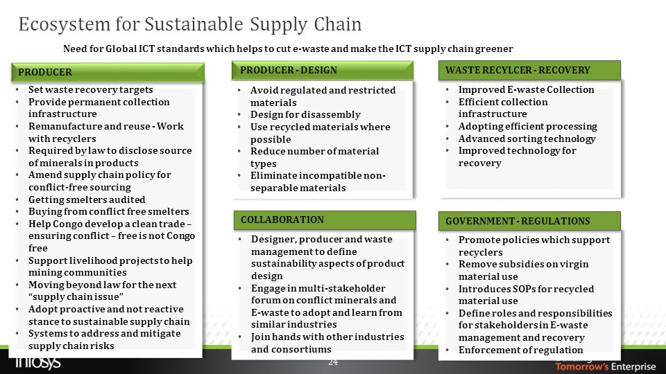Ecosystem for Sustainable Supply Chain