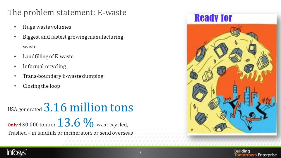 The problem statement: E-waste