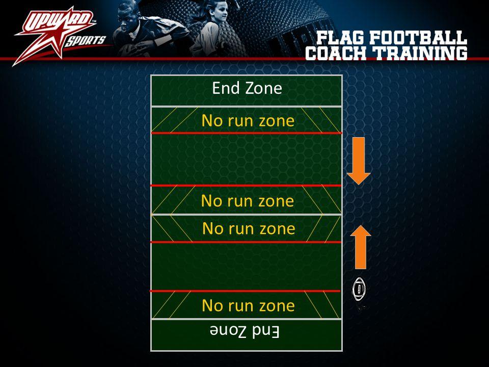 End Zone No run zone No run zone No run zone No run zone End Zone