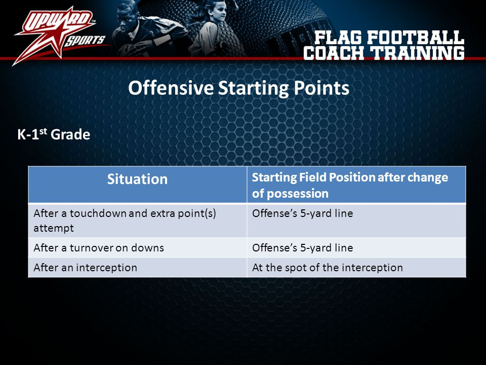 Offensive Starting Points